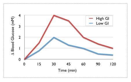 דוגמא לעקומה של התגובה הגליקמית