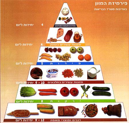 הגרסא הישראלית לפירמידה האמריקאית הראשונה